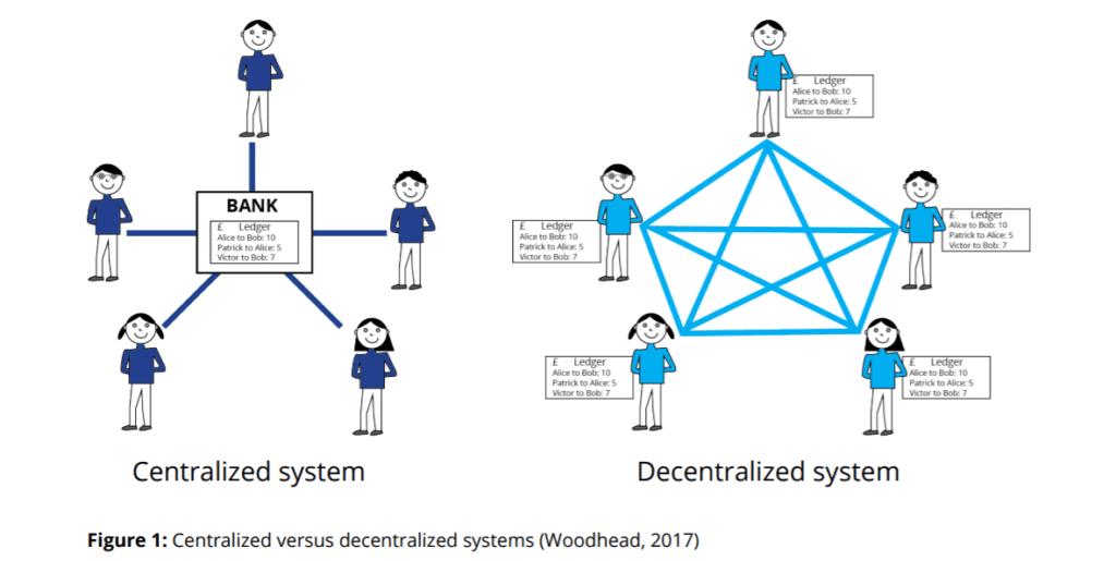 Centralized vs Decentralized